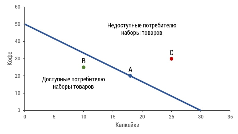 График бюджетной линии