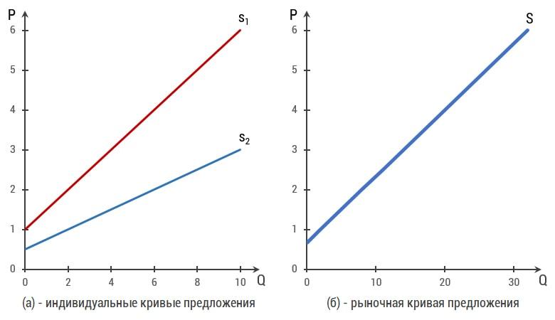 График индивидуальной и рыночной кривой предложения