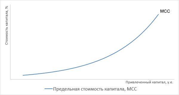 Средняя и предельная стоимость капитала шпаргалка