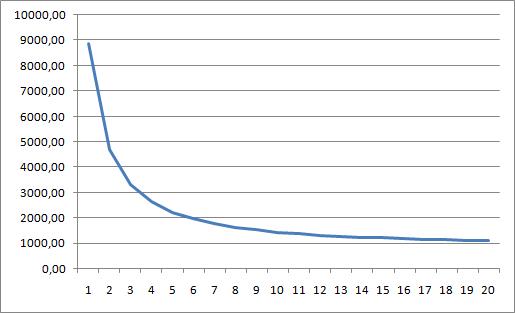 кредитный график: