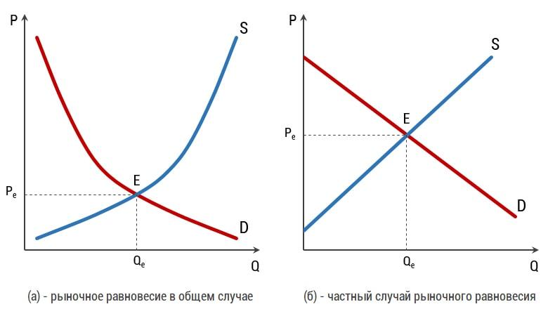 Онлайн решения задач на спрос и предложение математические задачи 6 класс решение
