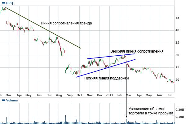 Медвежий клин форекс международные биржи аукционы и торги