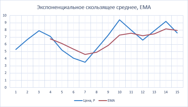 Экспоненциальное скользящее среднее EMA